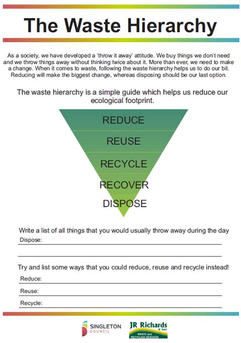 Singleton Waste Services - The Waste Hierarchy